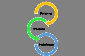 Personas-Procesos-Plataforma
