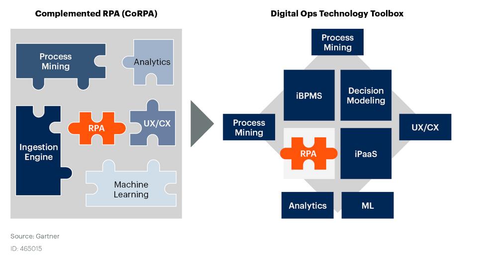 Gráfico Evolución RPA - tecnologías complementarias