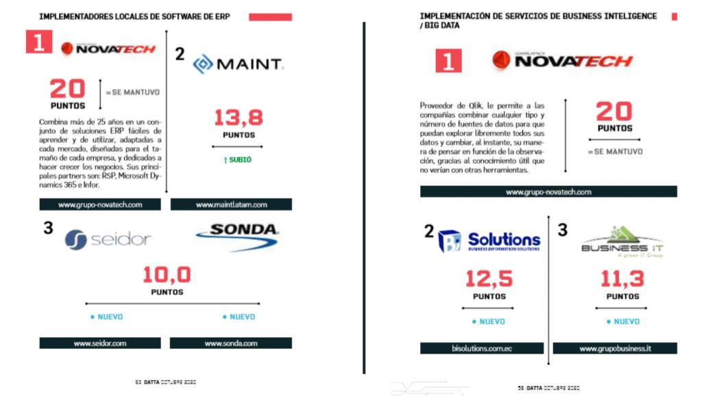 Novatech TOP of Mind 2020