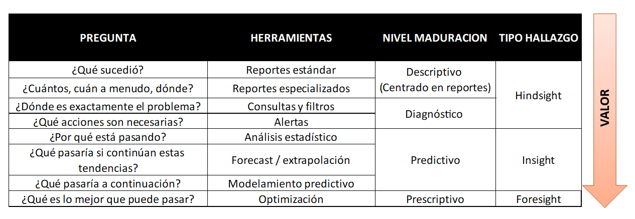 Tabla Nivel de Madurez Analítica