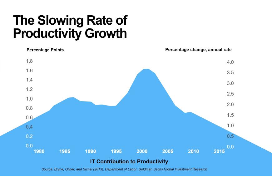 Tasa de crecimiento de productividad