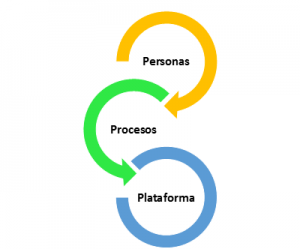 Personas, Procesos, Plataforma